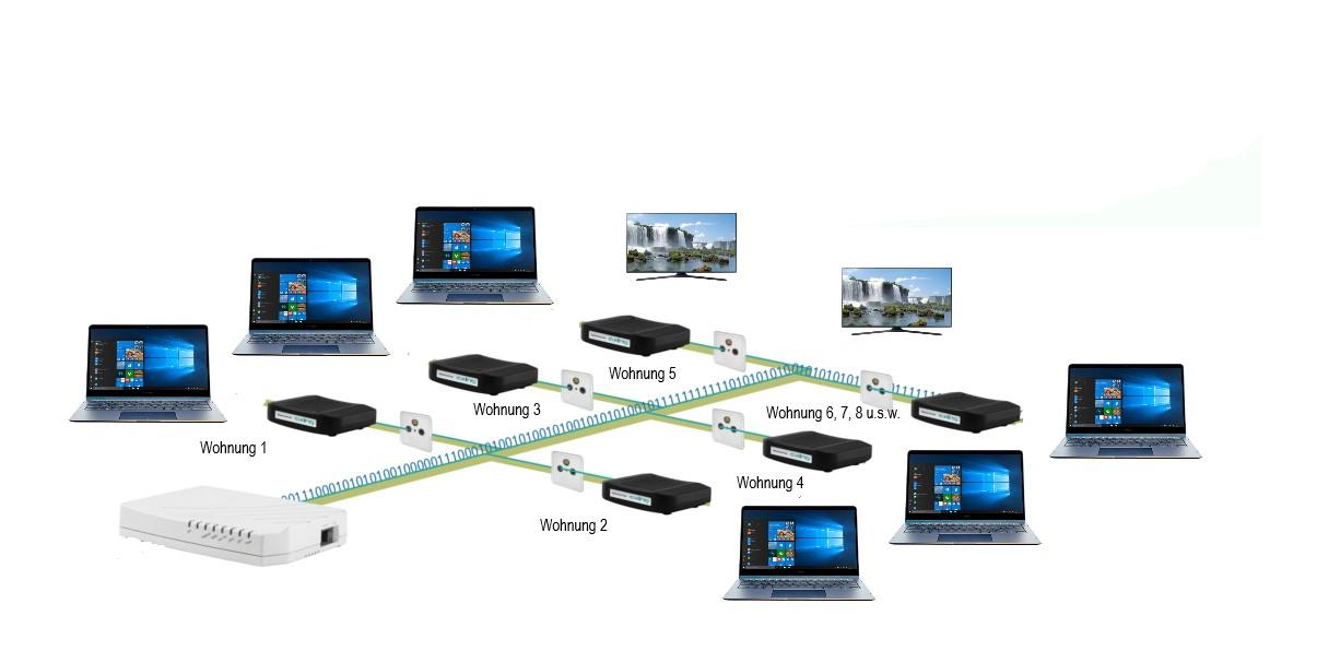 TV und Internet für Mehrfamilienhäuser